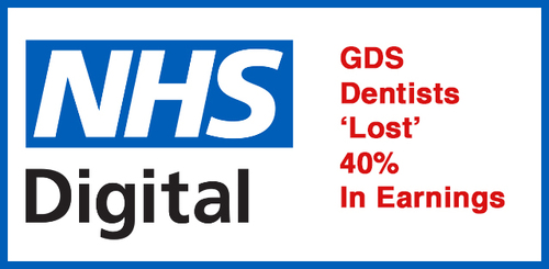 NHS Dentists Have Lost 40% In Earnings In 10 Years.