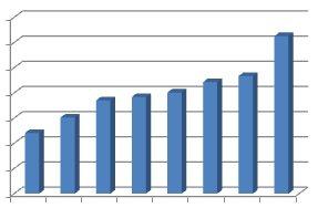 GDPUK breaks records again