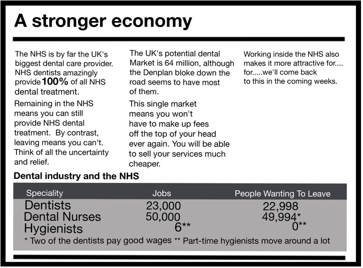 A stronger economy  The NHS is by far the UK's biggest dental care provider. NHS dentists amazingly provide100% of all NHS dental treatment. Remaining in the NHS means you can still provide NHS dental treatment. By contrast, leaving means you can't. Think of all the uncertainty and relief.  The UK's potential dental Market is 64 million, although the Denplan bloke down the road seems to have most of them. This single market means you won't have to make up fees off the top of your head ever again. You will be able to sell your services much cheaper.  Dental industry and the NHS  Working inside the NHS also makes it more attractive for.... for we'll come back to this in the coming weeks.  Speciality Jobs People Wanting To Leave Dentists Dental Nurses Hygienists 23,000 50,000 6** 22,998 49,994* 0**  Two of the dentists pay good wages ** Part-time hygienists move around a lot